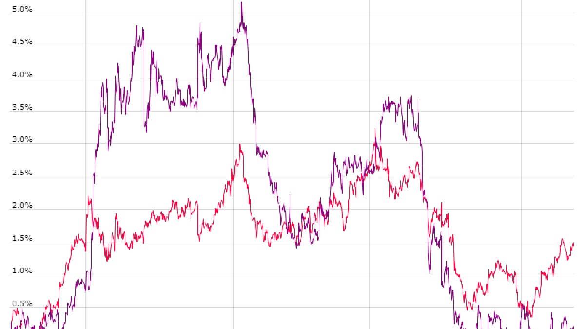 通貨ペア、相関関係