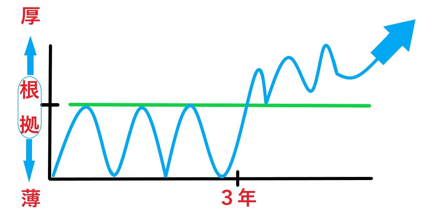 トレーダー、成長曲線