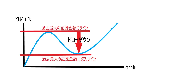 FX、ドローダウン、意味
